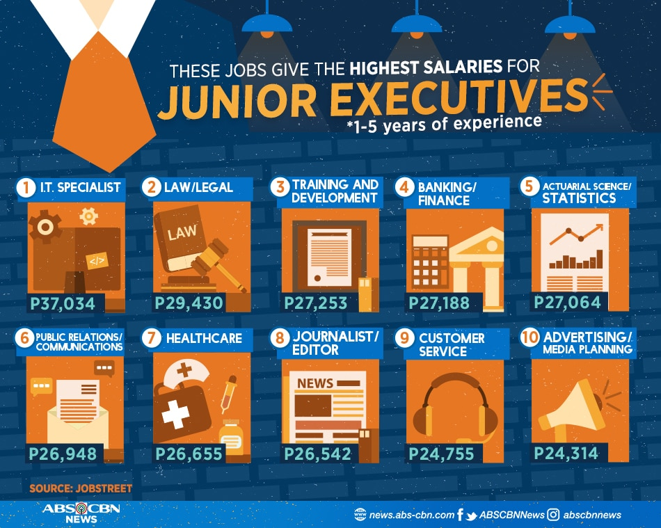 LOOK: Highest paying jobs for juniors, supervisors, managers