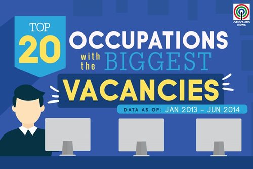 Occupations with the biggest vacancies