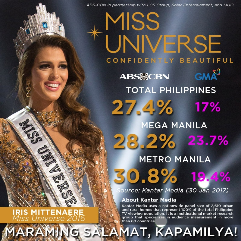 MANILA -- More Filipinos tuned in to ABS-CBN to watch the 65th Miss  Universe pageant on Monday, as the network's live telecast and special  coverage of the ...