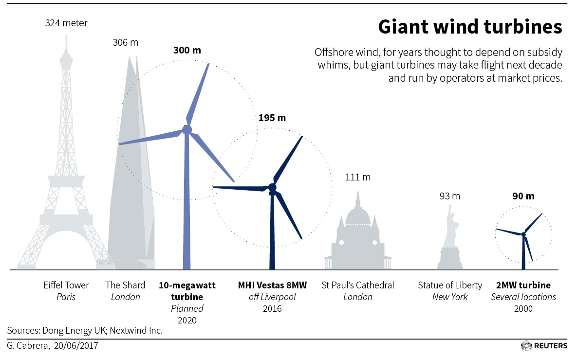 Wind Power S Big Bet Turbines Taller Than Skyscrapers