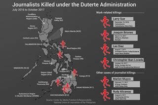 The media and the Duterte presidency