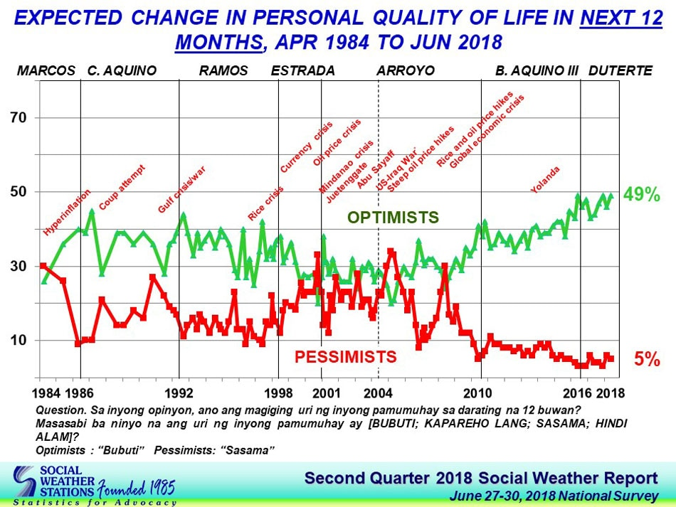 Filipino Optimism Over Quality Of Life Economy Remains Excellent