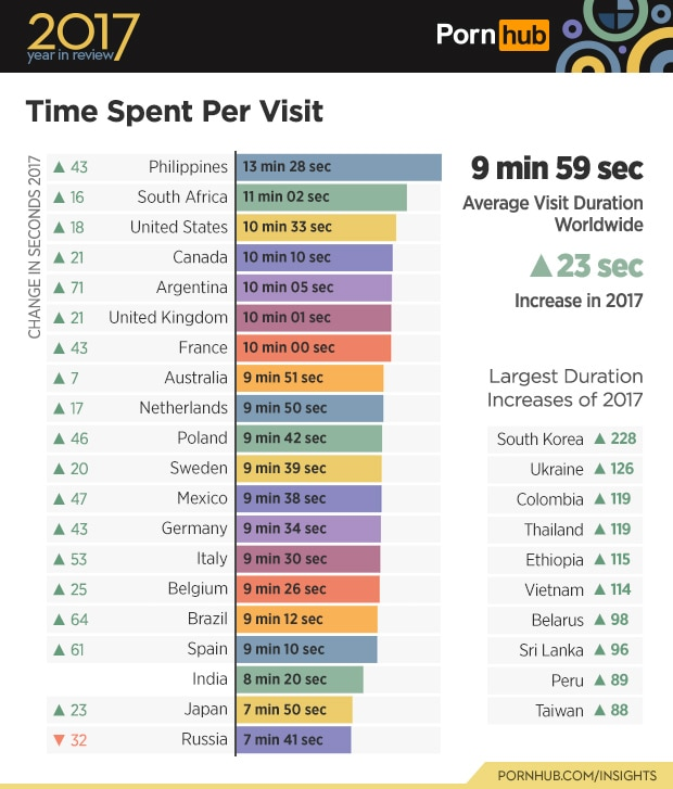 Pinoys Top Worldwide Rankings For Most Time Spent On -1295