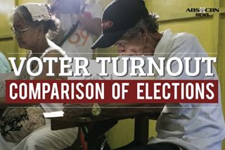 Voter turnout: Barangay, SK, and other elections