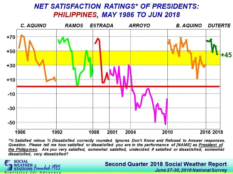 Duterte's net satisfaction rating drops by 11 points in Q2 - SWS