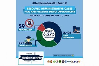 RealNumbers: 59 cops fired over drug war; 778 exonerated