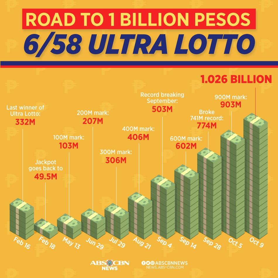 Road to P1 billion: The Ultra Lotto 6/58 1