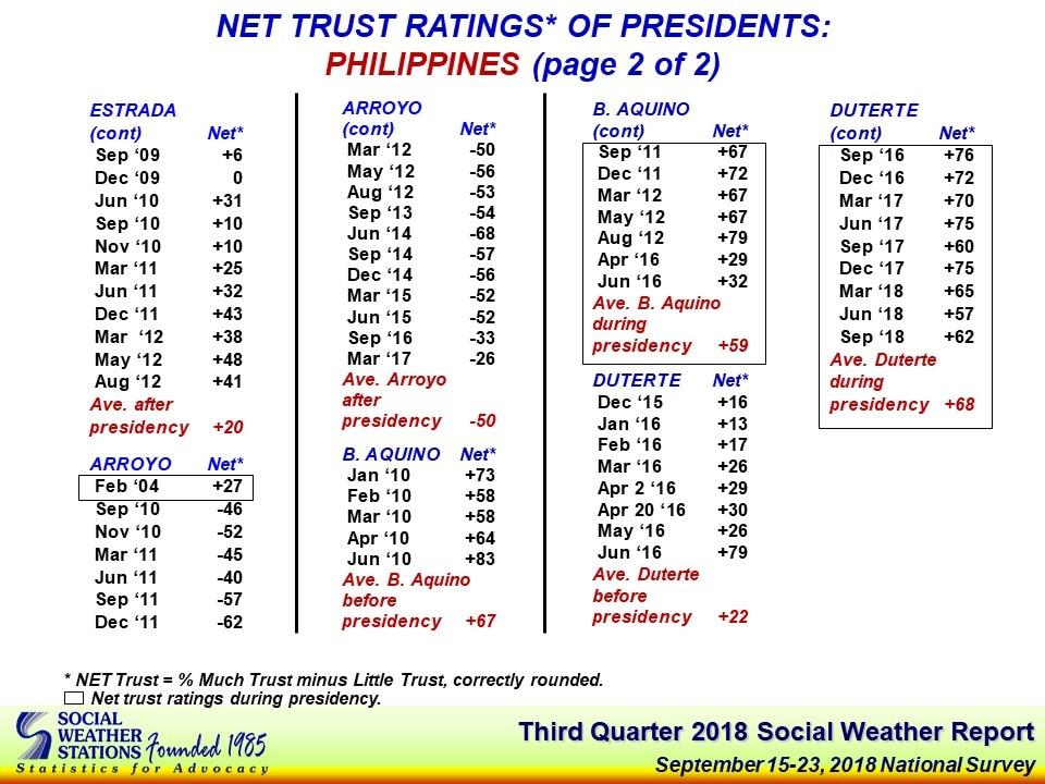 Duterte trust rating up in 3rd quarter of 2018: SWS 5