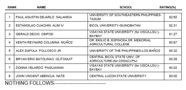 USeP-Tagum grad tops agricultural, biosystems engineer licensure exams 1