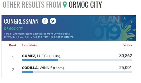 #HalalanResults: Richard Gomez set to retain seat as Ormoc City mayor 2