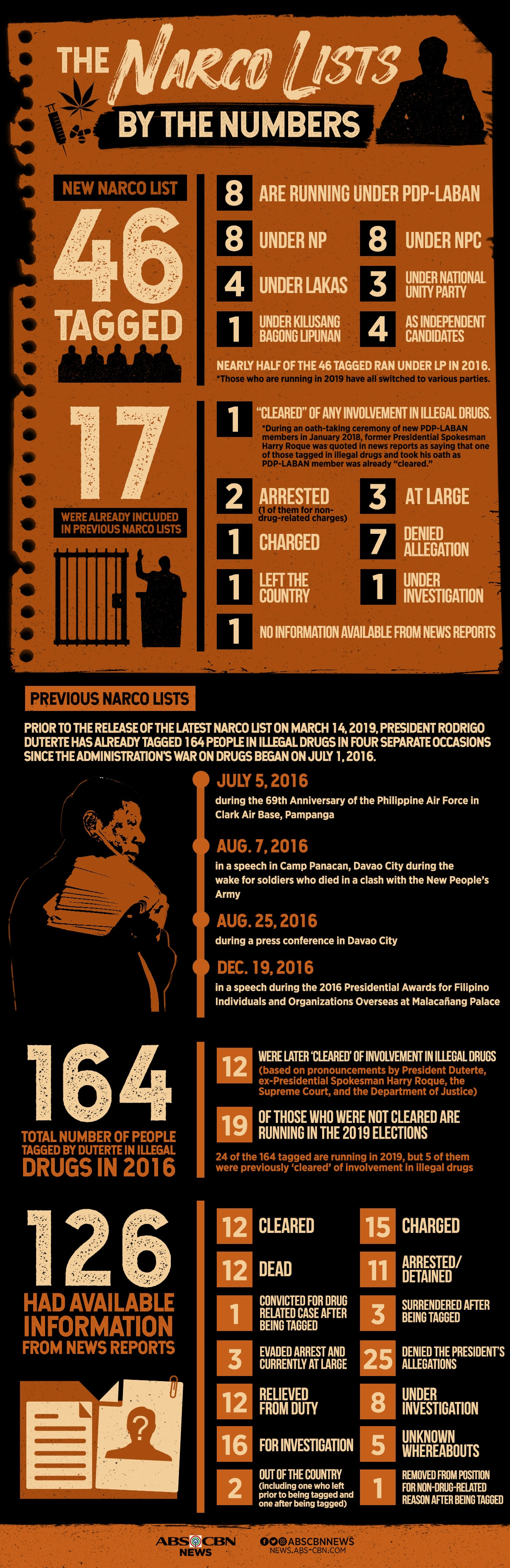 INFOGRAPHIC: Duterte's narco lists