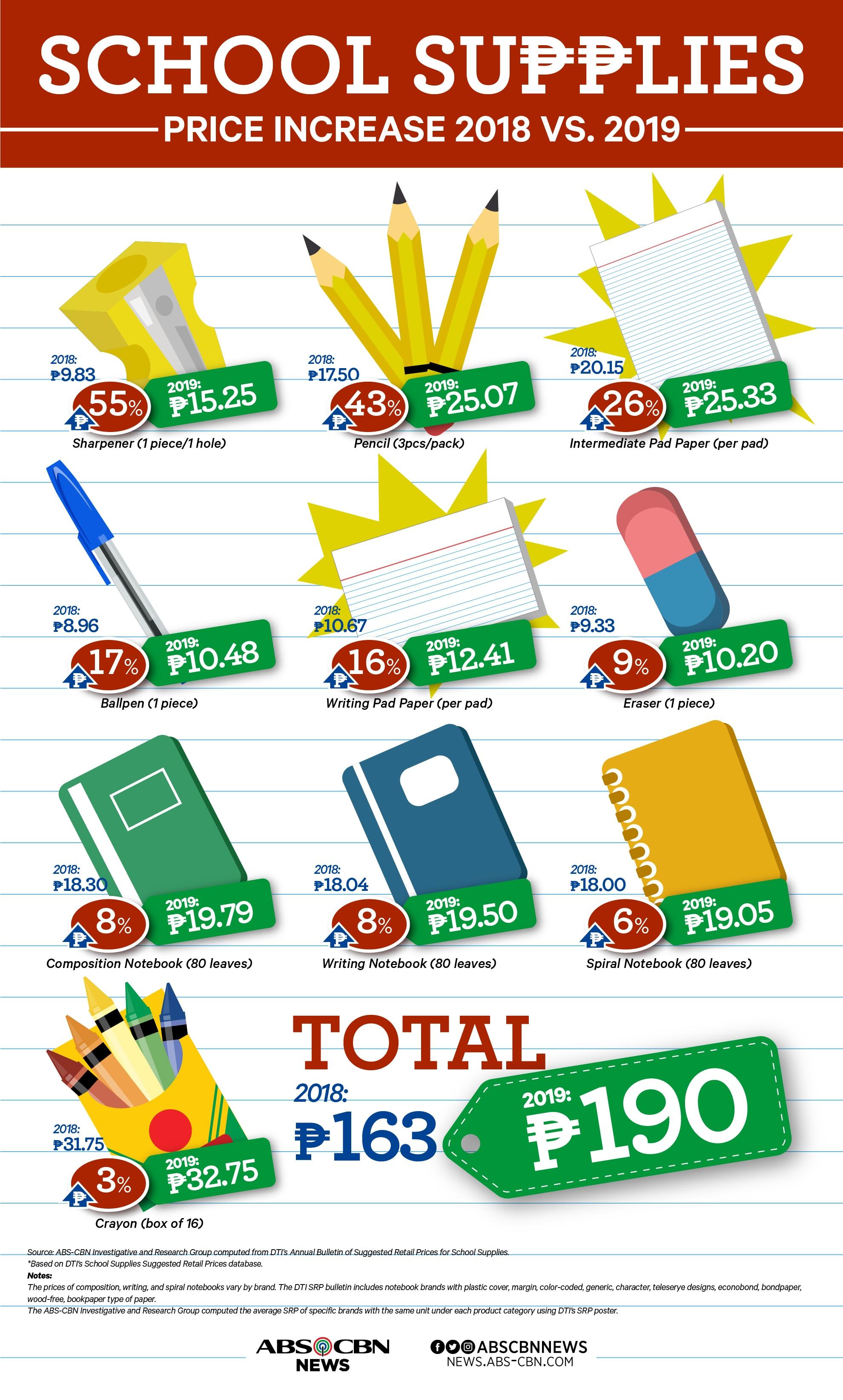 Prices of School Supplies: 2018 vs 2019 1