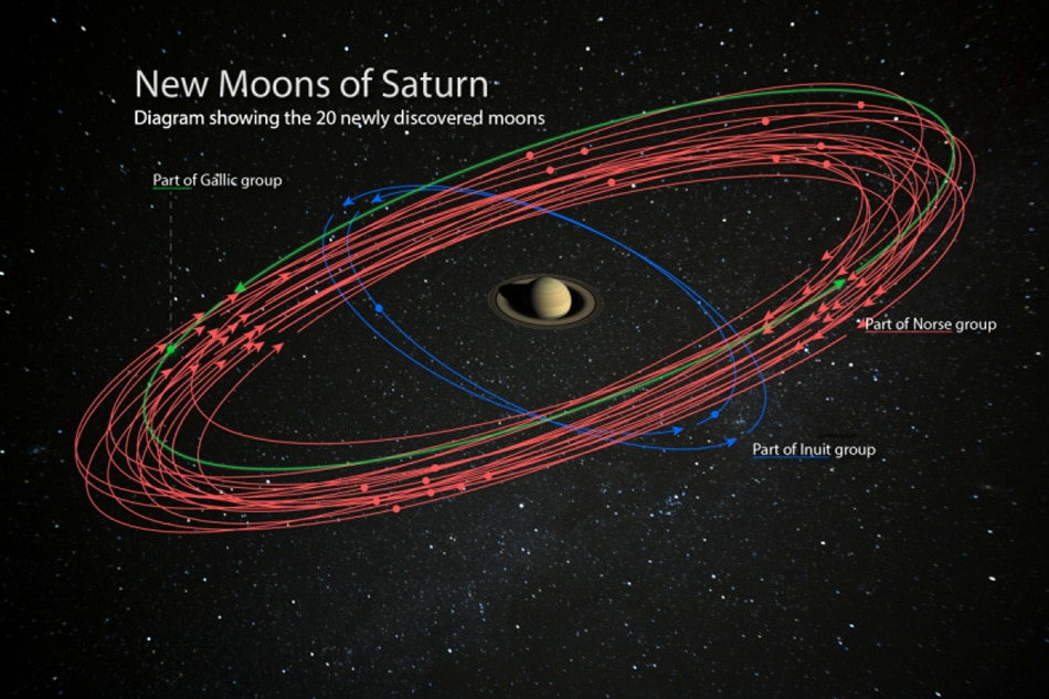 DISCOVERY | 20 new moons puts Saturn ahead of Jupiter
