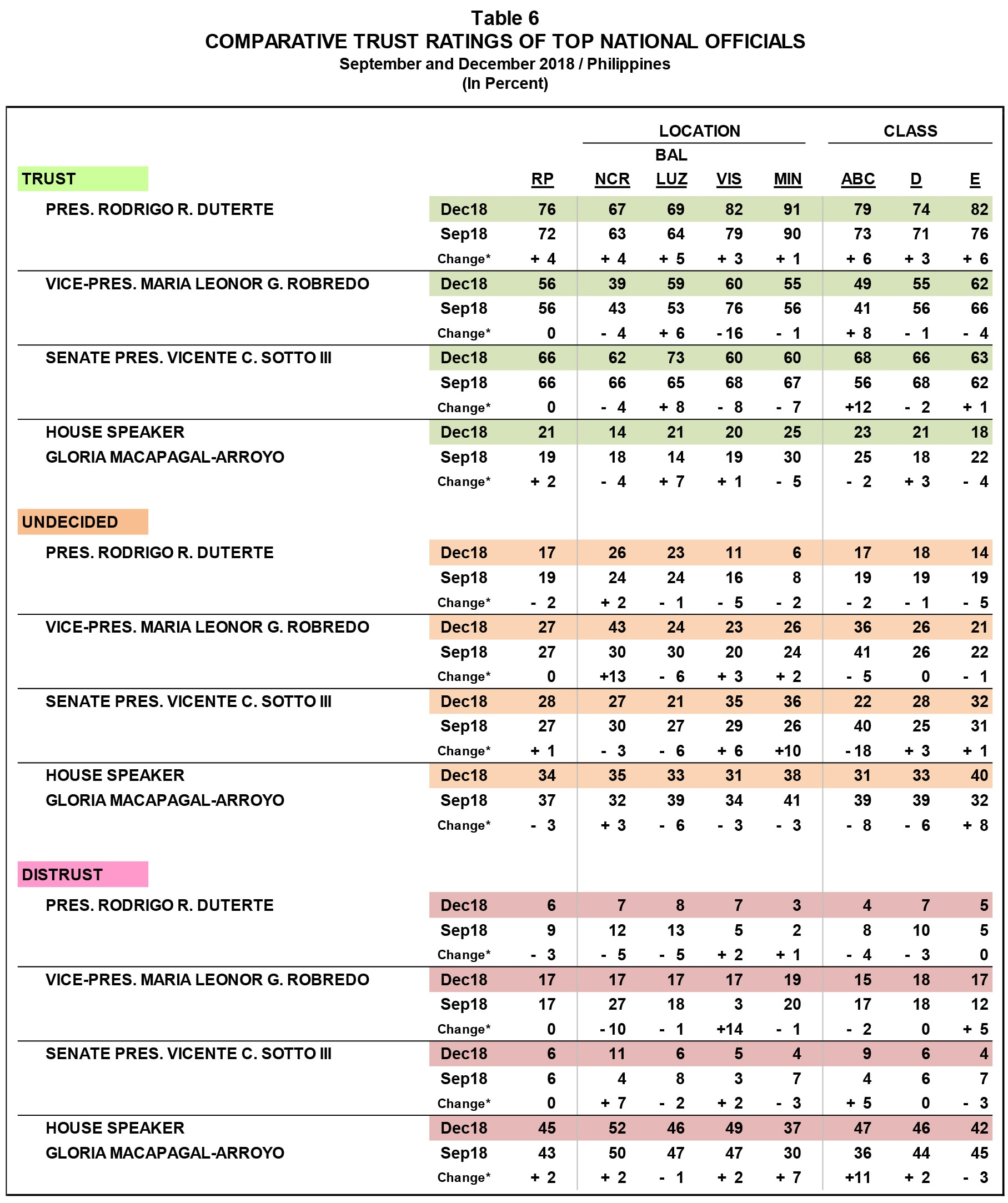 Duterte approval, trust ratings climb end-2018: Pulse Asia survey 2
