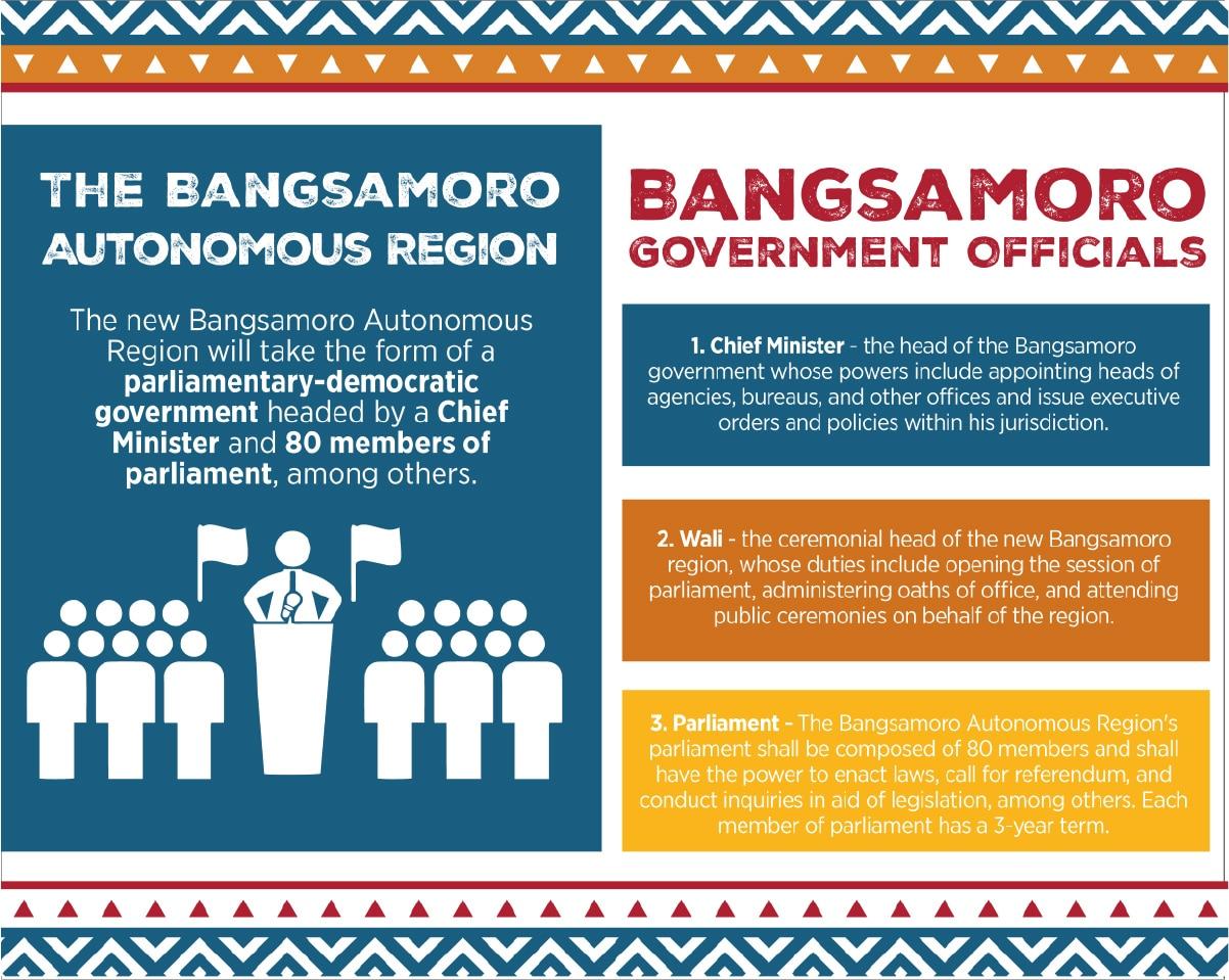 KEY FACTS: Plebiscite on the Bangsamoro Organic Law 2