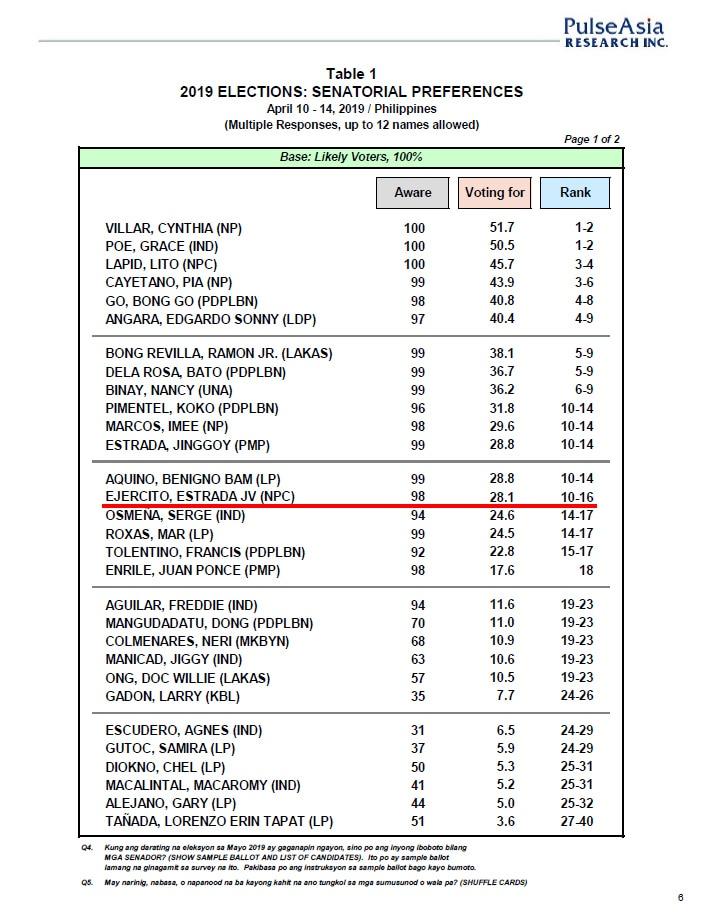 Villar, Poe lead likely Senate winners: Pulse Asia 1