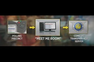 'Meet-me-room' part of local source code review - Comelec spokesman