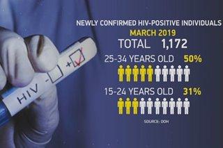 40 bagong kaso ng HIV, naitatala araw-araw ayon sa DOH