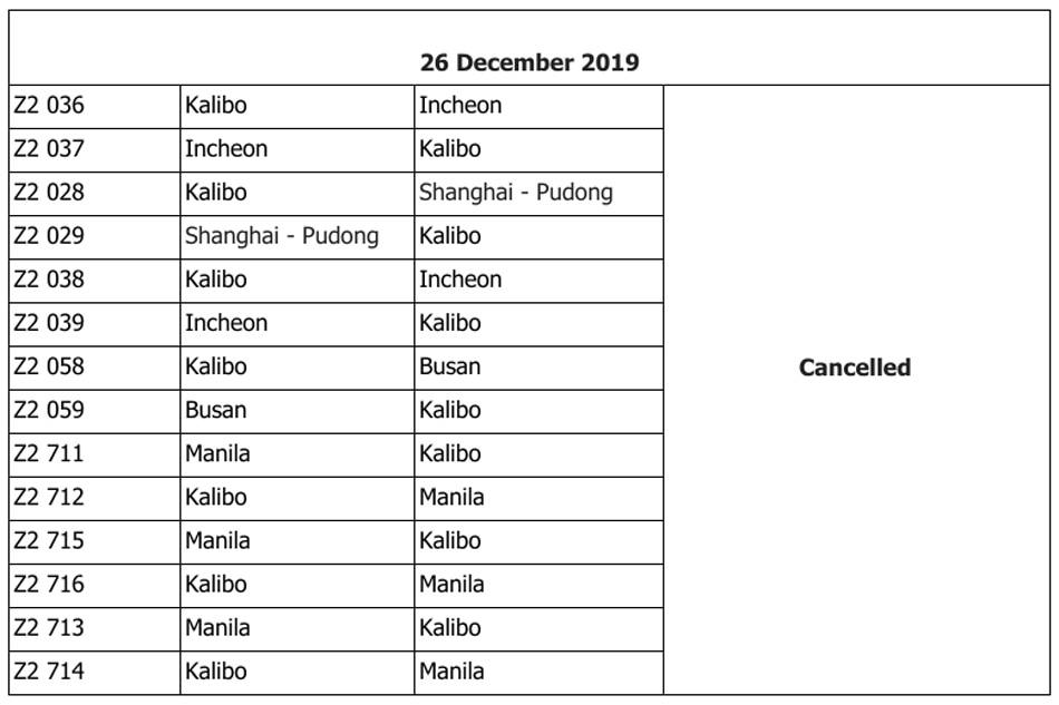 LIST: Canceled flights on Dec. 26, 27 due to Ursula 1