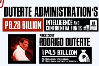 Cloak and dagger: Duterte's record-high 2020 intel budget