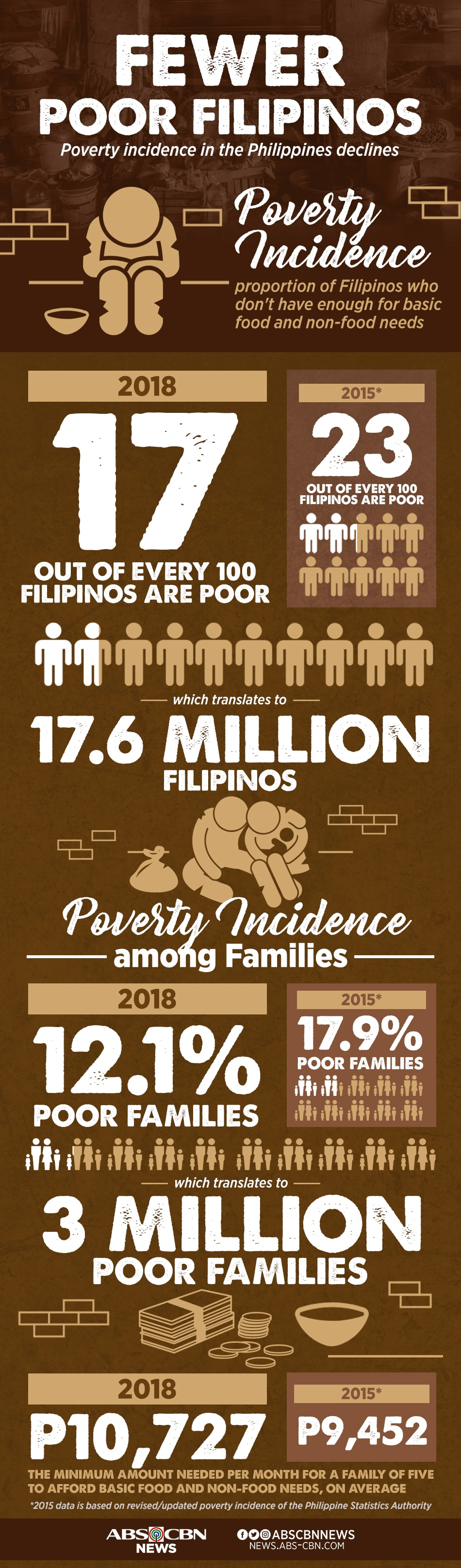Poverty incidence declines in 3 years
