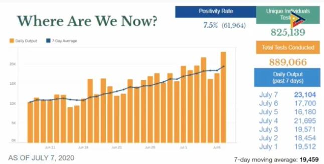 COVID-19 testing in PH averaging 19,459 daily — DOH 1