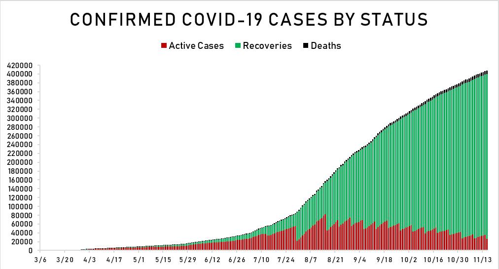 PH virus tally breaches 407,000 as more than 1,500 cases confirmed 2