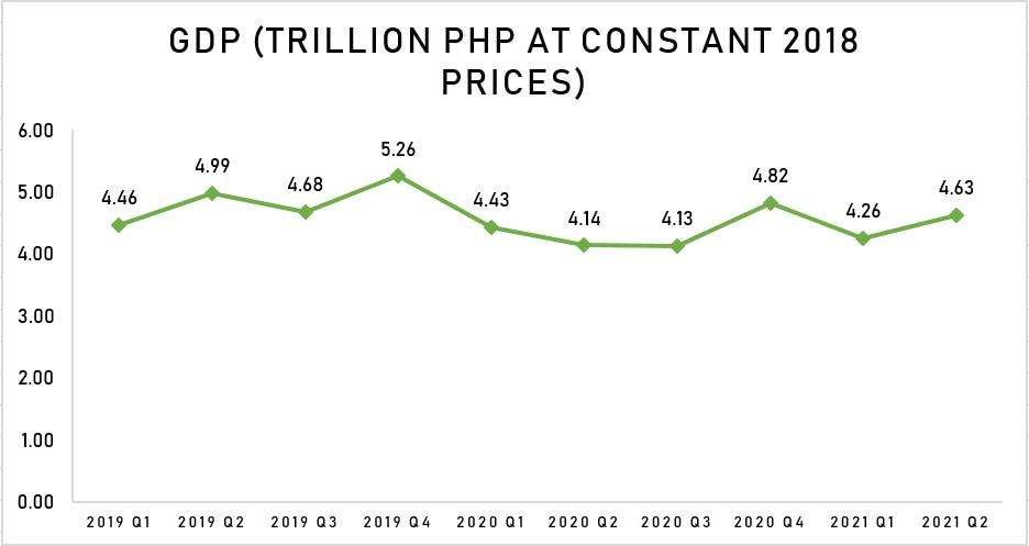 ABS-CBN Data Analytics, Data: PSA