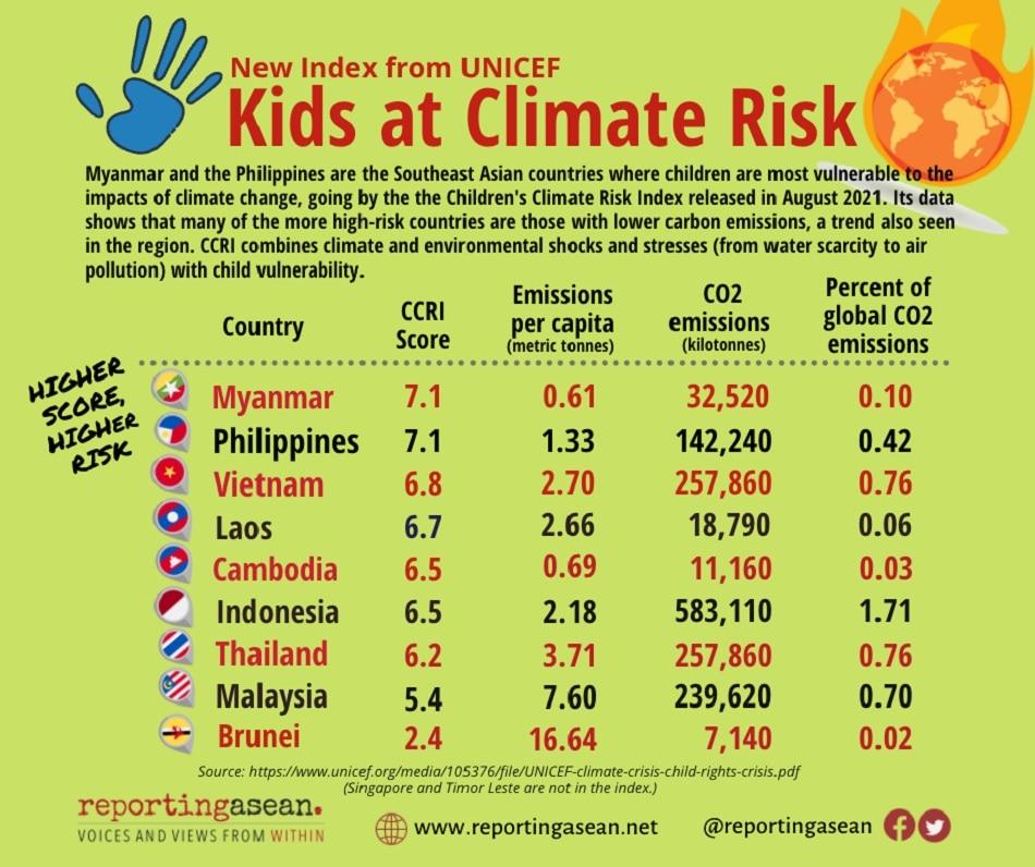 RepASEAN Infographic Children Climate Risk