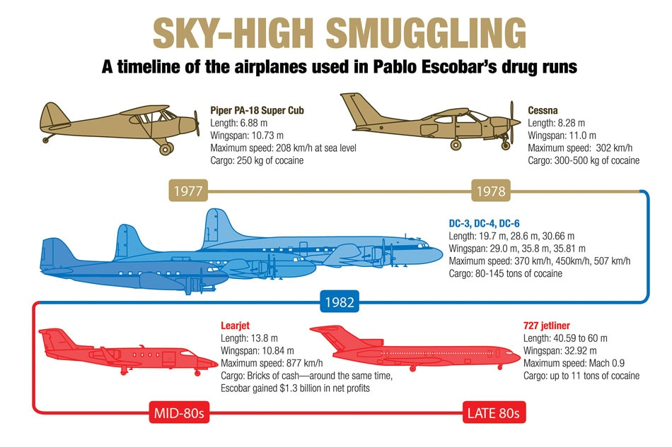 King of sea and sky: tracing Escobar's drug routes by the