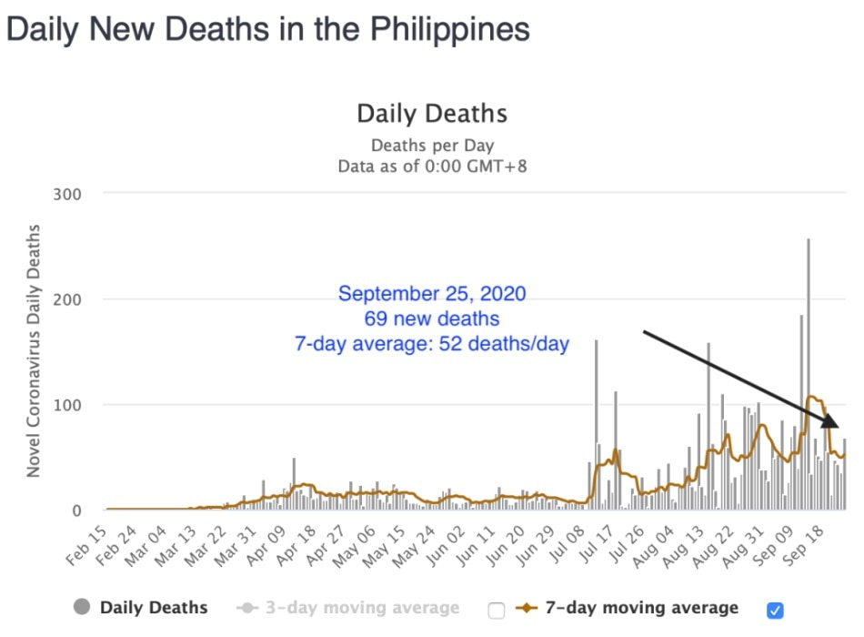 With 2,747 newly reported cases, PH crosses the 300,000 mark in total COVID cases 9