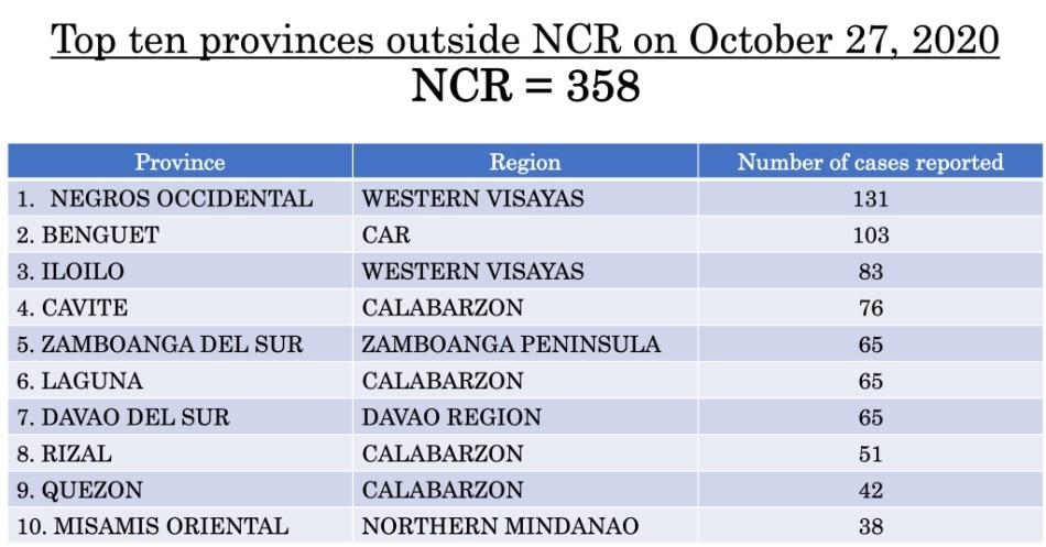With 97 new cases, Negros Occidental now has 9,418 coronavirus cases 10