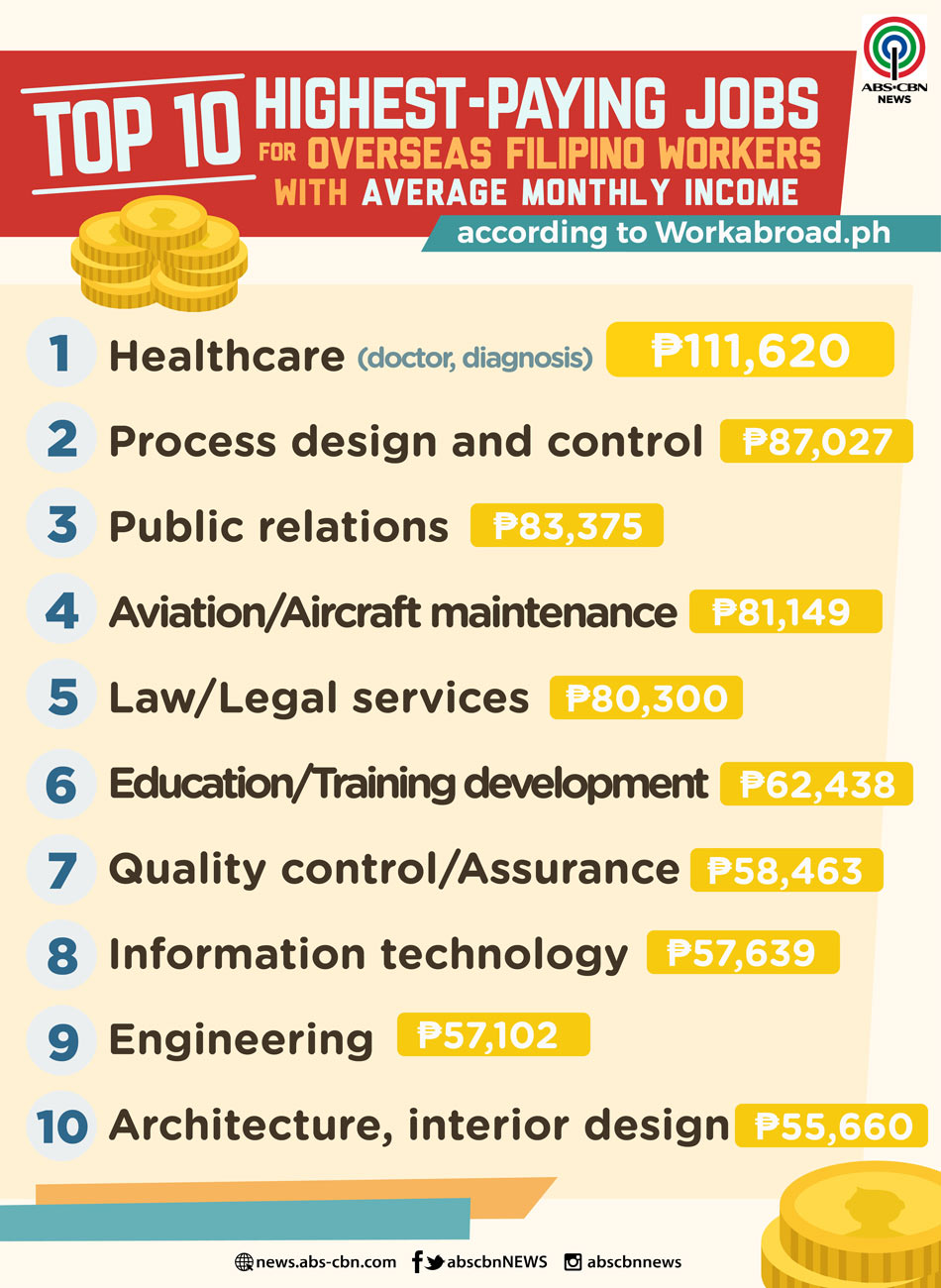 10 Highest Paying Jobs For Overseas Filipino Workers Abs Cbn News
