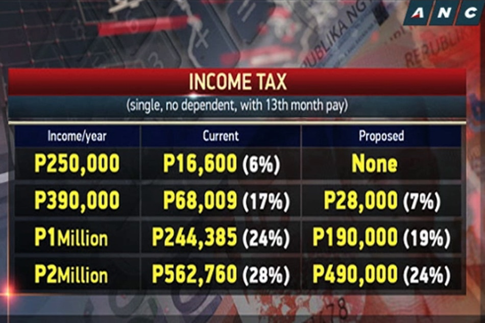DOF seeks tax on 13th month pay