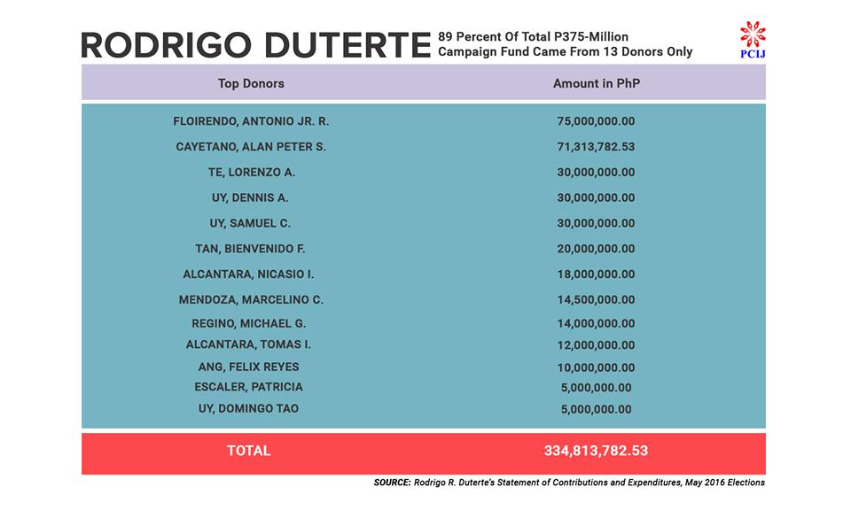 P334M from only 13 donors funded Duterte's presidency 2