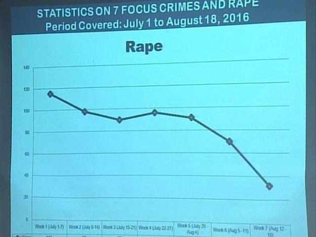 Duterte's drug war cut crime rate, PNP claims 2